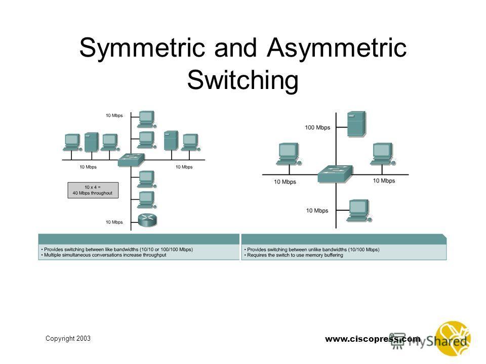www.ciscopress.com Copyright 2003 Symmetric and Asymmetric Switching