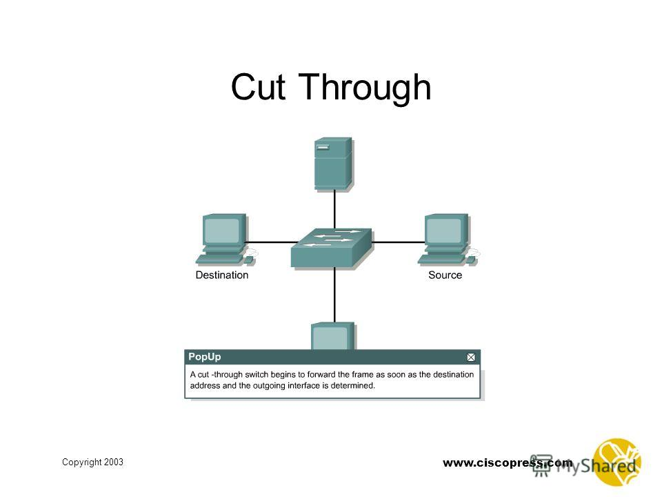 www.ciscopress.com Copyright 2003 Cut Through