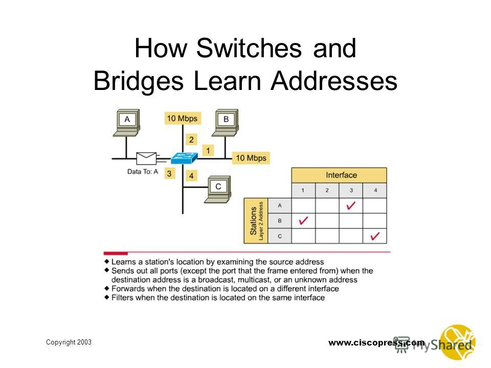 www.ciscopress.com Copyright 2003 How Switches and Bridges Learn Addresses