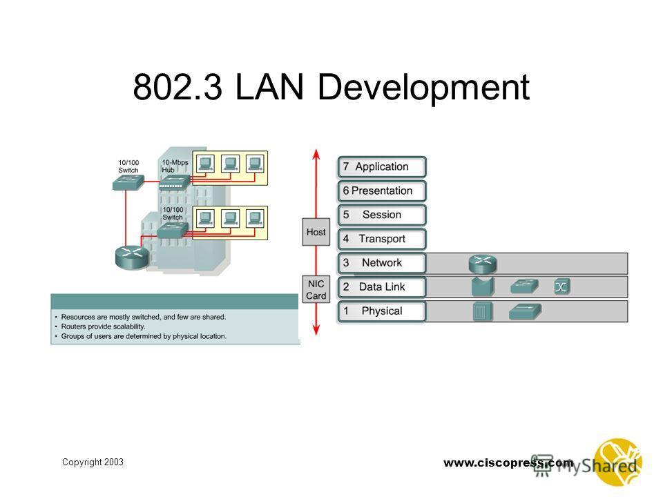 www.ciscopress.com Copyright 2003 802.3 LAN Development