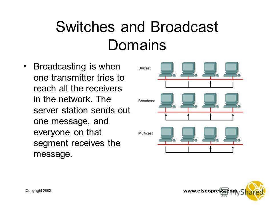 www.ciscopress.com Copyright 2003 Switches and Broadcast Domains Broadcasting is when one transmitter tries to reach all the receivers in the network. The server station sends out one message, and everyone on that segment receives the message.