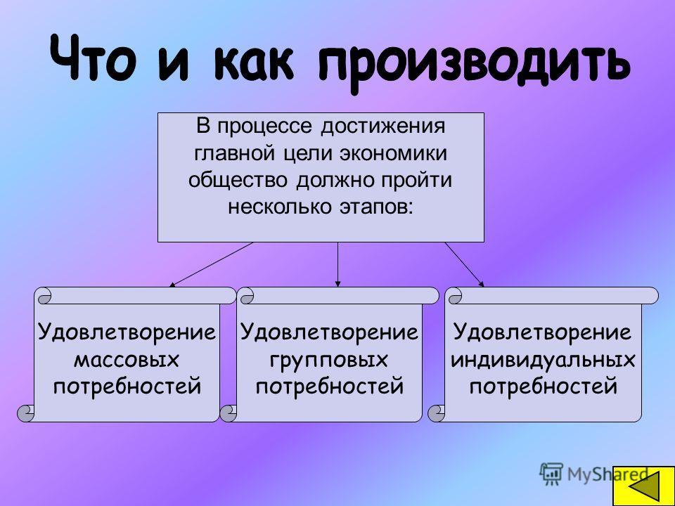 В процессе достижения главной цели экономики общество должно пройти несколько этапов: Удовлетворение массовых потребностей Удовлетворение групповых потребностей Удовлетворение индивидуальных потребностей