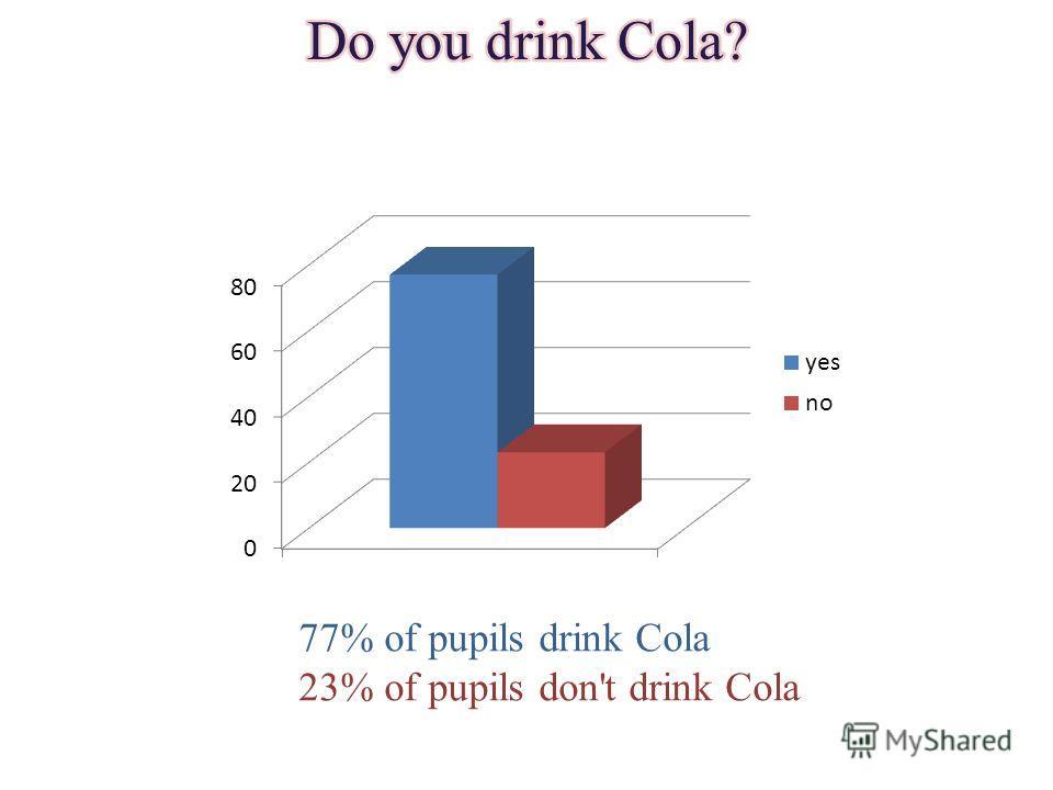 77% of pupils drink Cola 23% of pupils don't drink Cola
