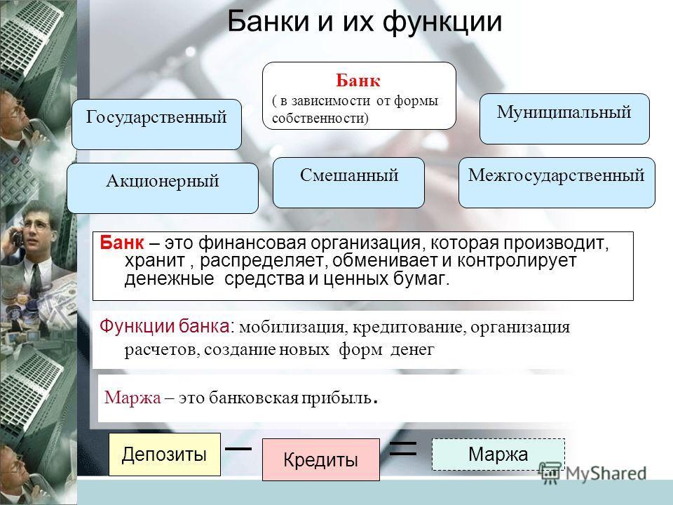 Банки и их функции Функции банка: мобилизация, кредитование, организация расчетов, создание новых форм денег Маржа – это банковская прибыль. Депозиты Кредиты Маржа Банк – это финансовая организация, которая производит, хранит, распределяет, обменивае