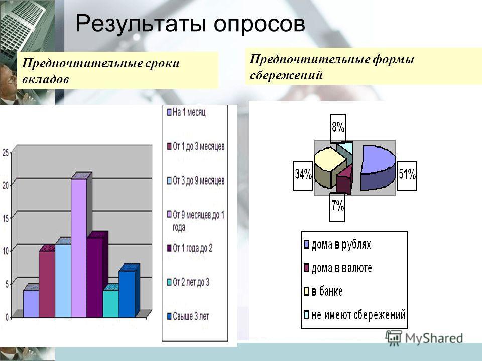 Результаты опросов Предпочтительные сроки вкладов Предпочтительные формы сбережений