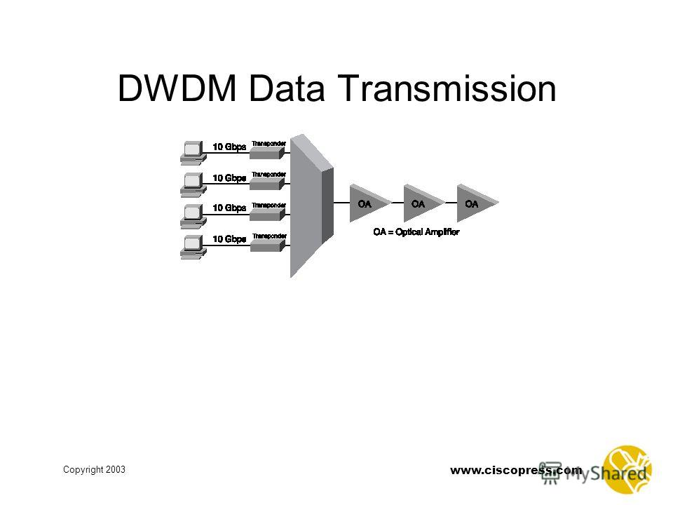 www.ciscopress.com Copyright 2003 DWDM Data Transmission