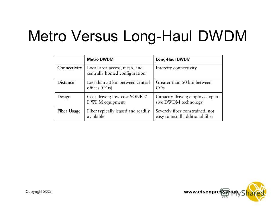 www.ciscopress.com Copyright 2003 Metro Versus Long-Haul DWDM