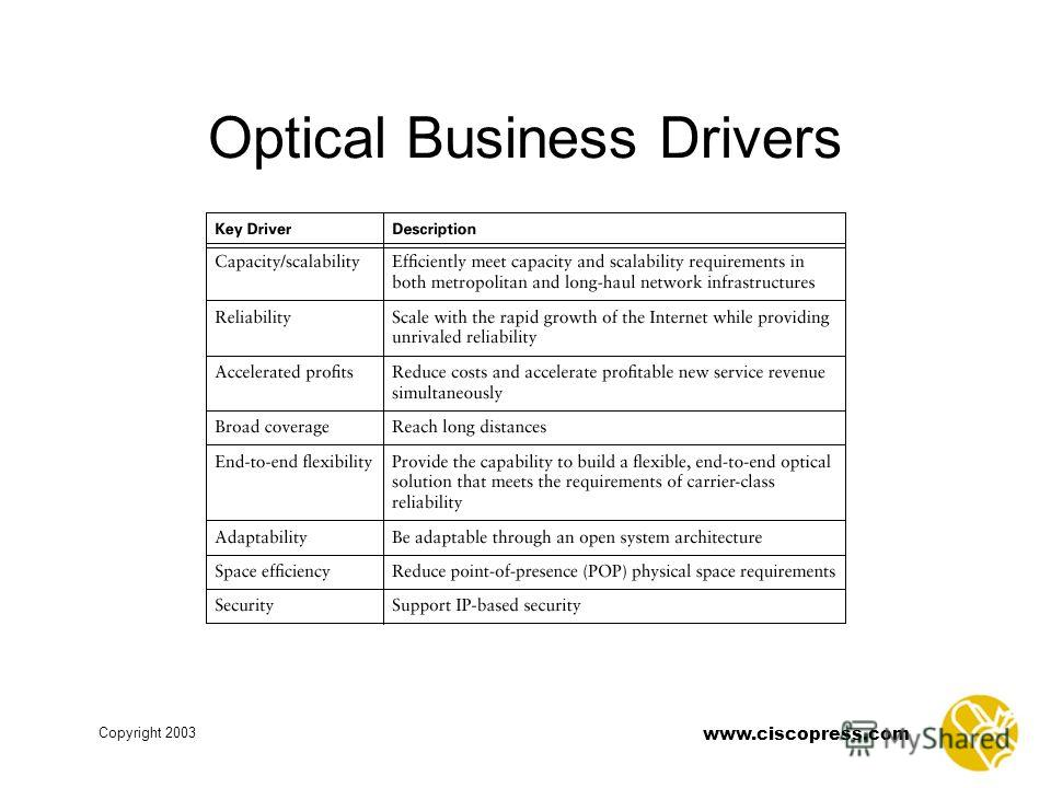 www.ciscopress.com Copyright 2003 Optical Business Drivers
