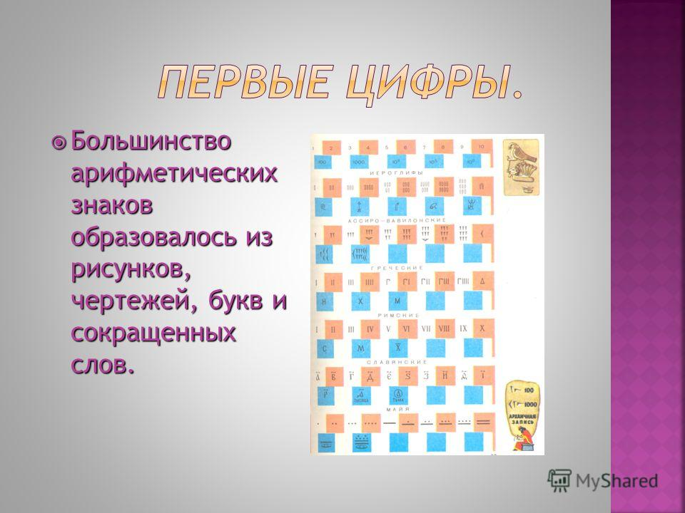 Большинство арифметических знаков образовалось из рисунков, чертежей, букв и сокращенных слов.