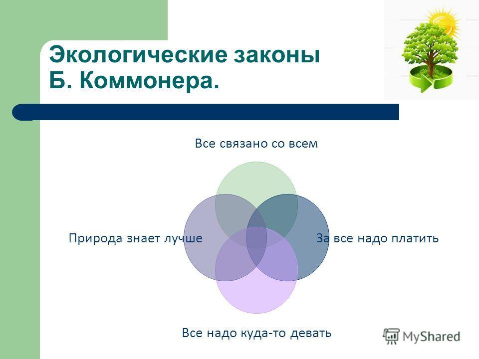 Экологические законы Б. Коммонера. Все связано со всем За все надо платить Все надо куда-то девать Природа знает лучше