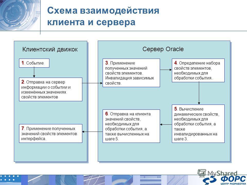 Схема взаимодействия клиента и сервера Клиентский движок Сервер Oracle 1 1. Событие 2 2. Отправка на сервер информации о событии и изменённых значениях свойств элементов 3 3. Применение полученных значений свойств элементов. Инвалидация зависимых сво