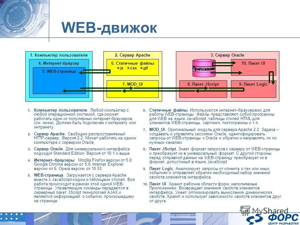 WEB-движок 1. Компьютер пользователя. Любой компьютер с любой операционной системой, где сможет работать один из популярных интернет-браузеров (см. ниже). Должен быть подключён к интернету или интранету. 2. Сервер Apache. Свободно распространяемый HT
