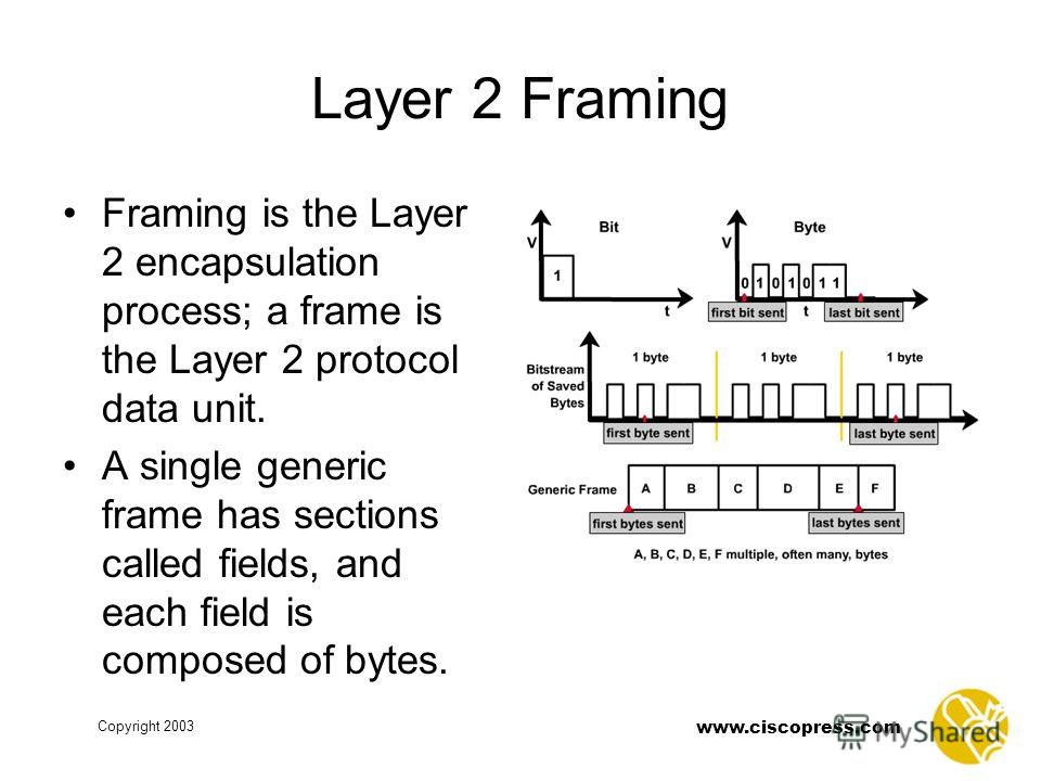 Copyright 2003 www.ciscopress.com Layer 2 Framing Framing is the Layer 2 encapsulation process; a frame is the Layer 2 protocol data unit. A single generic frame has sections called fields, and each field is composed of bytes.