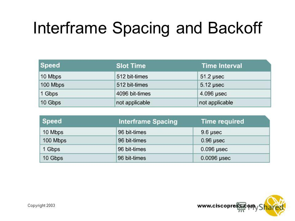 Copyright 2003 www.ciscopress.com Interframe Spacing and Backoff