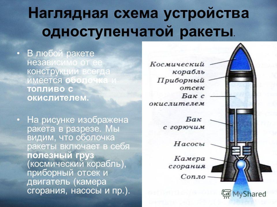 Наглядная схема устройства одноступенчатой ракеты. В любой ракете независимо от ее конструкции всегда имеется оболочка и топливо с окислителем. На рисунке изображена ракета в разрезе. Мы видим, что оболочка ракеты включает в себя полезный груз (косми