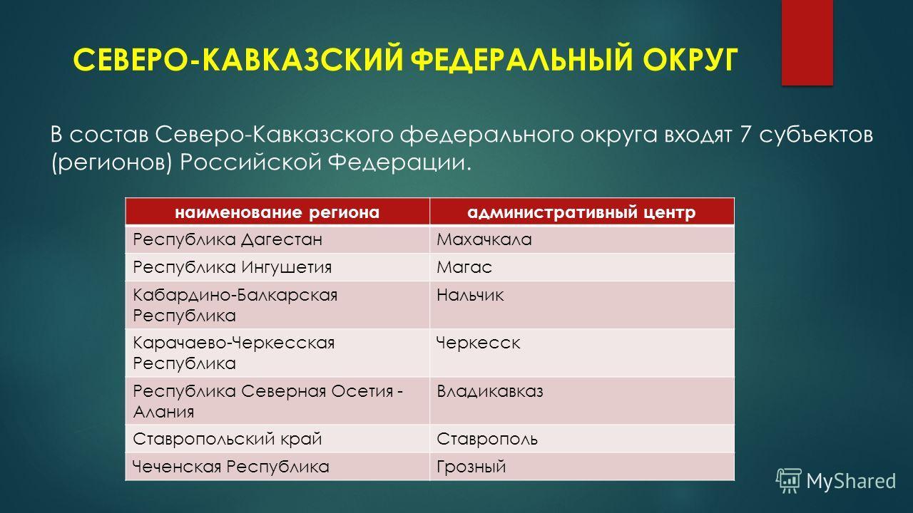 СЕВЕРО-КАВКАЗСКИЙ ФЕДЕРАЛЬНЫЙ ОКРУГ В состав Северо-Кавказского федерального округа входят 7 субъектов (регионов) Российской Федерации. наименование региона административный центр Республика Дагестан Махачкала Республика Ингушетия Магас Кабардино-Бал