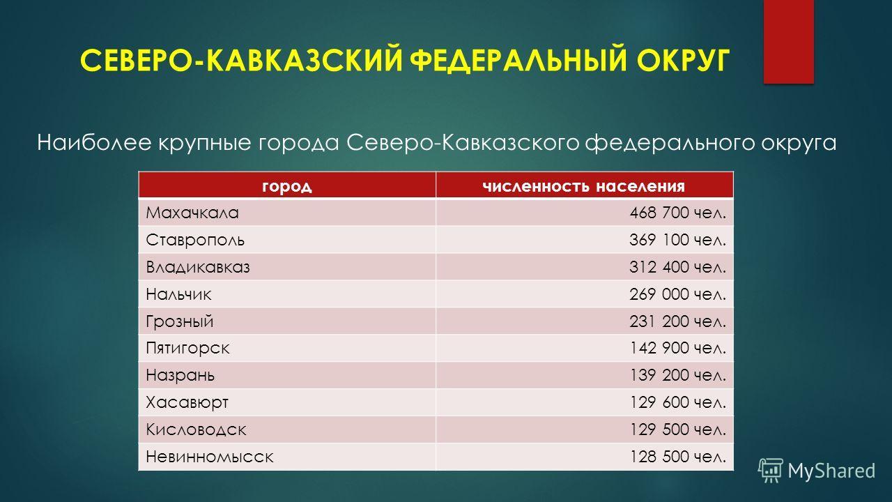 СЕВЕРО-КАВКАЗСКИЙ ФЕДЕРАЛЬНЫЙ ОКРУГ Наиболее крупные города Северо-Кавказского федерального округа город численность населения Махачкала 468 700 чел. Ставрополь 369 100 чел. Владикавказ 312 400 чел. Нальчик 269 000 чел. Грозный 231 200 чел. Пятигорск