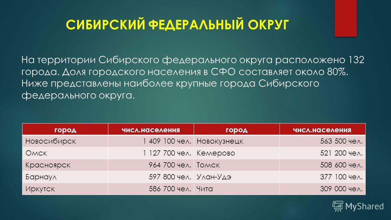 СИБИРСКИЙ ФЕДЕРАЛЬНЫЙ ОКРУГ На территории Сибирского федерального округа расположено 132 города. Доля городского населения в СФО составляет около 80%. Ниже представлены наиболее крупные города Сибирского федерального округа. город числ.населениягород