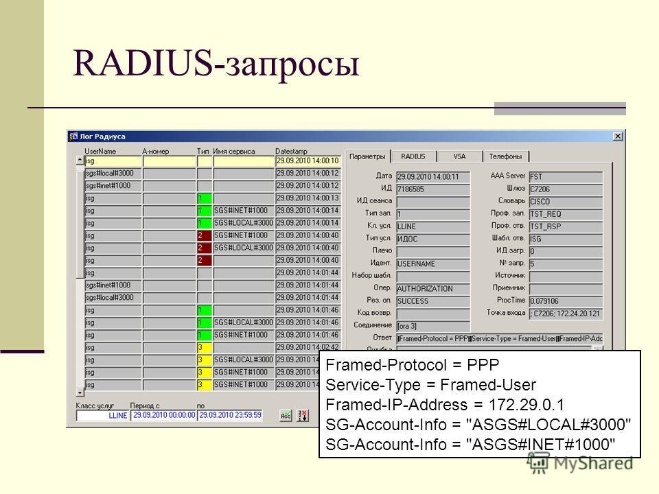 RADIUS-запросы Framed-Protocol = PPP Service-Type = Framed-User Framed-IP-Address = 172.29.0.1 SG-Account-Info = ASGS#LOCAL#3000 SG-Account-Info = ASGS#INET#1000