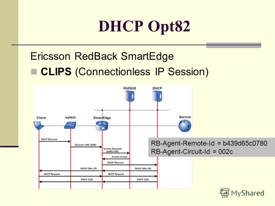 DHCP Opt82 Ericsson RedBack SmartEdge CLIPS (Connectionless IP Session) RB-Agent-Remote-Id = b439d65c0780 RB-Agent-Circuit-Id = 002c