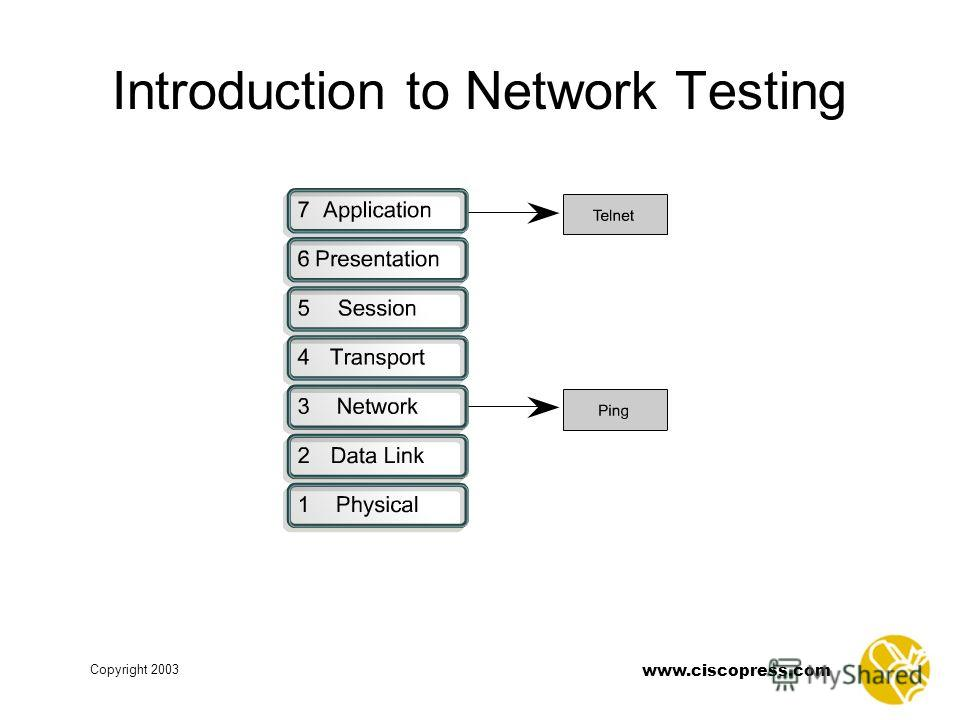 www.ciscopress.com Copyright 2003 Introduction to Network Testing