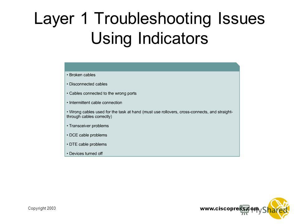 www.ciscopress.com Copyright 2003 Layer 1 Troubleshooting Issues Using Indicators