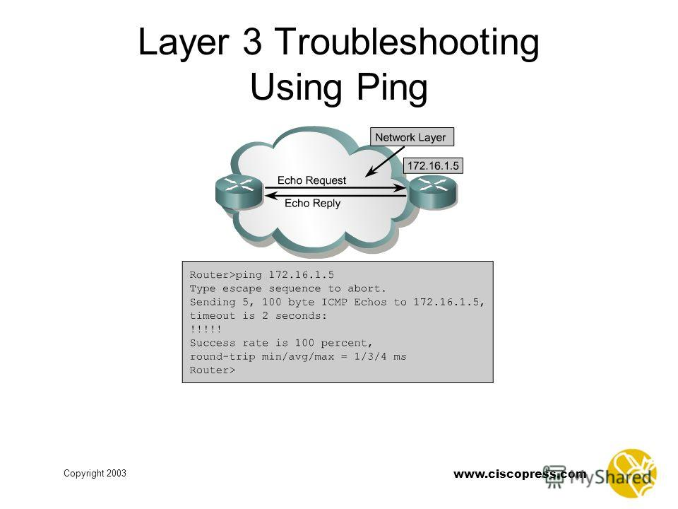www.ciscopress.com Copyright 2003 Layer 3 Troubleshooting Using Ping