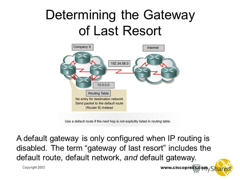 www.ciscopress.com Copyright 2003 Determining the Gateway of Last Resort A default gateway is only configured when IP routing is disabled. The term gateway of last resort includes the default route, default network, and default gateway.