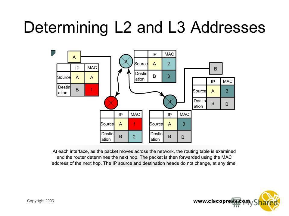 www.ciscopress.com Copyright 2003 Determining L2 and L3 Addresses