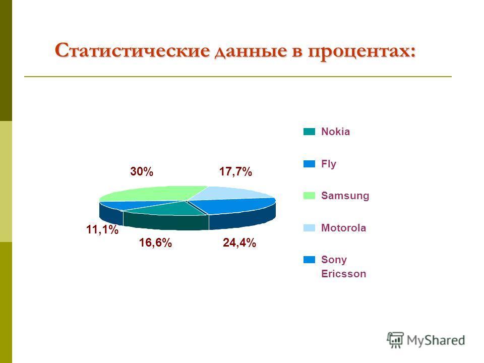 Статистические данные в процентах: Nokia Fly Samsung Motorola Sony Ericsson 24,4%16,6% 11,1% 30%17,7%