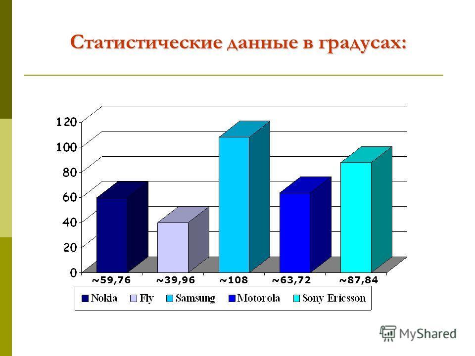 Статистические данные в градусах: ~59,76~39,96~108~63,72~87,84