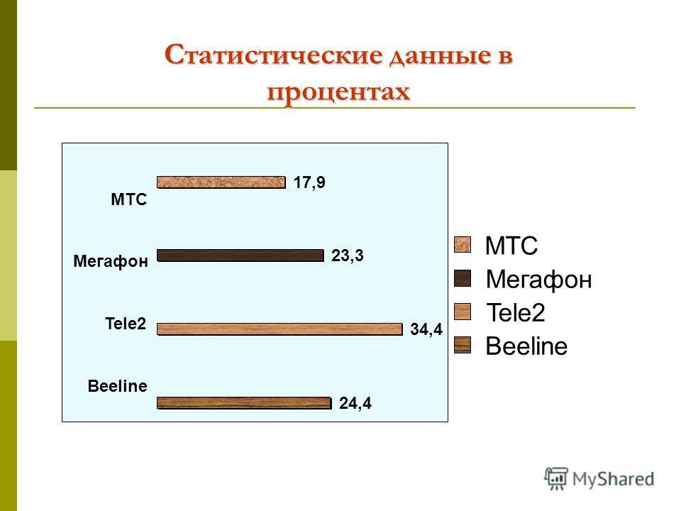 Статистические данные в процентах 34,4 23,3 17,9 24,4 Beeline Tele2 Мегафон МТС Мегафон Tele2 Beeline