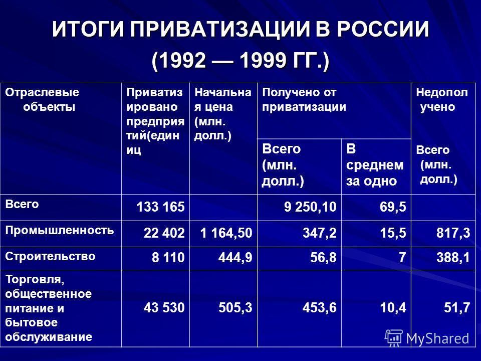 ИТОГИ ПРИВАТИЗАЦИИ В РОССИИ (1992 1999 ГГ.) Отраслевые объекты Приватиз ировано предприятий(един иц Начальна я цена (млн. долл.) Получено от приватизации Недопол учено Всего (млн. долл.) В среднем за одно Всего 133 165 9 250,1069,5 Промышленность 22