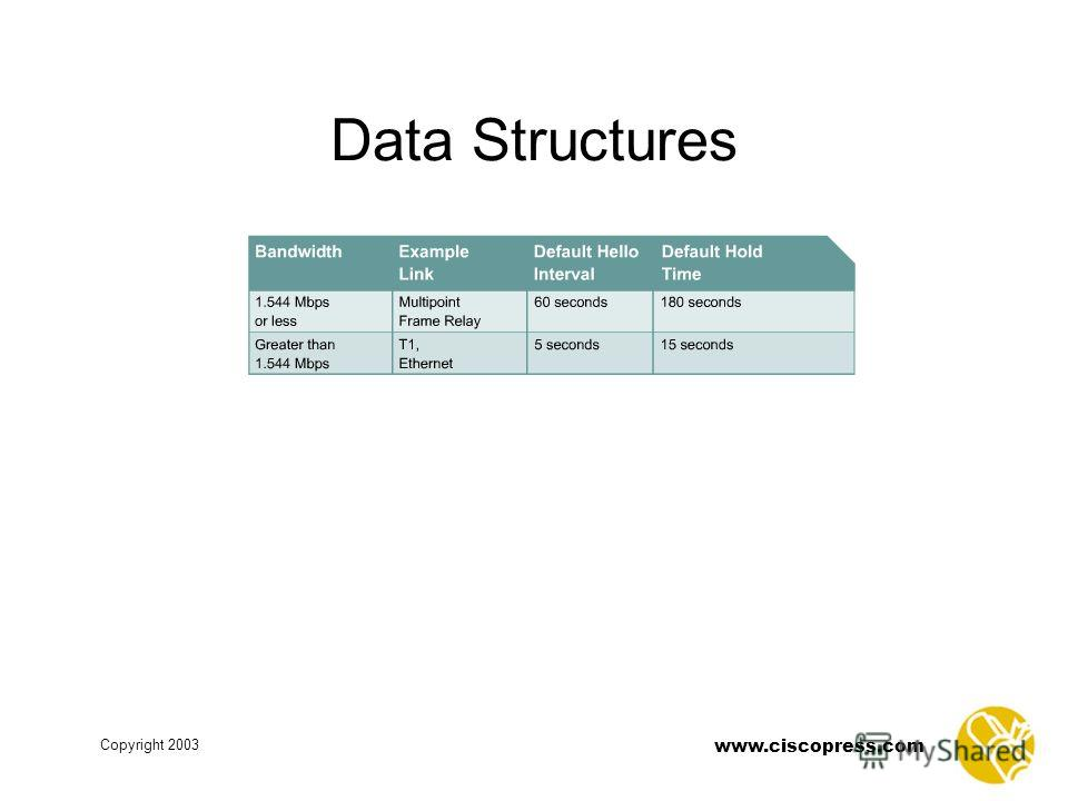 www.ciscopress.com Copyright 2003 Data Structures