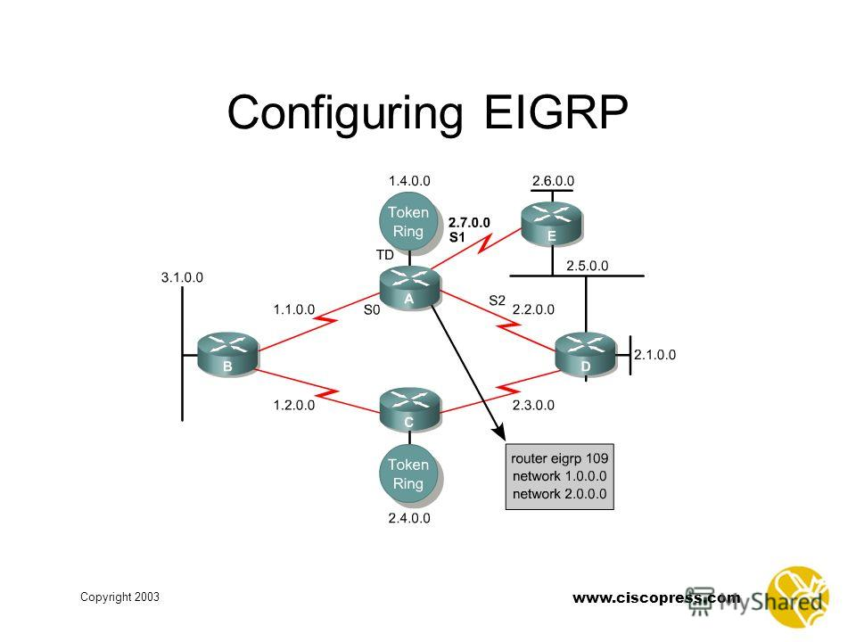 www.ciscopress.com Copyright 2003 Configuring EIGRP