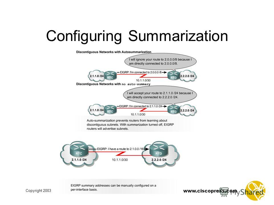 www.ciscopress.com Copyright 2003 Configuring Summarization