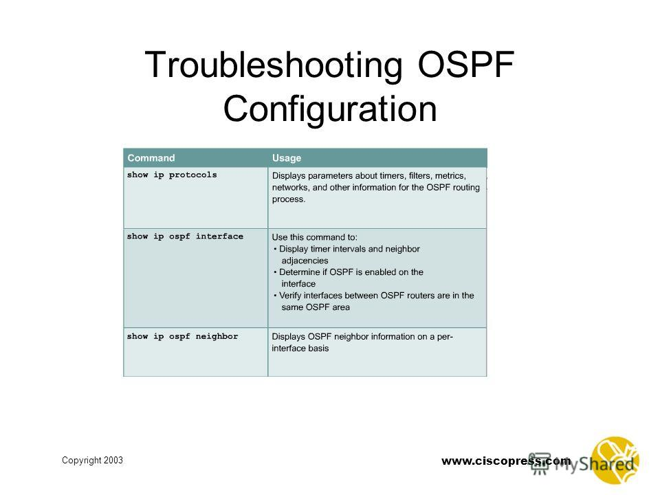 www.ciscopress.com Copyright 2003 Troubleshooting OSPF Configuration