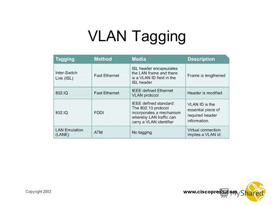 www.ciscopress.com Copyright 2003 VLAN Tagging