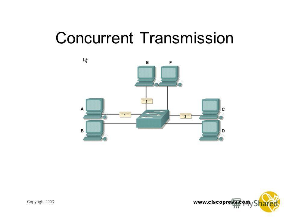 www.ciscopress.com Copyright 2003 Concurrent Transmission