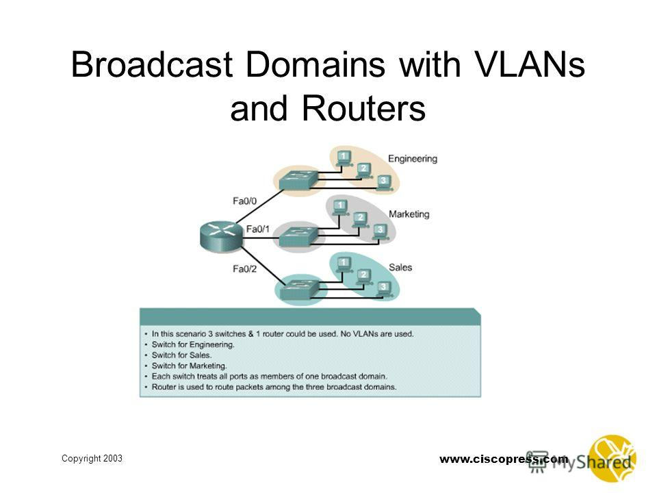 www.ciscopress.com Copyright 2003 Broadcast Domains with VLANs and Routers