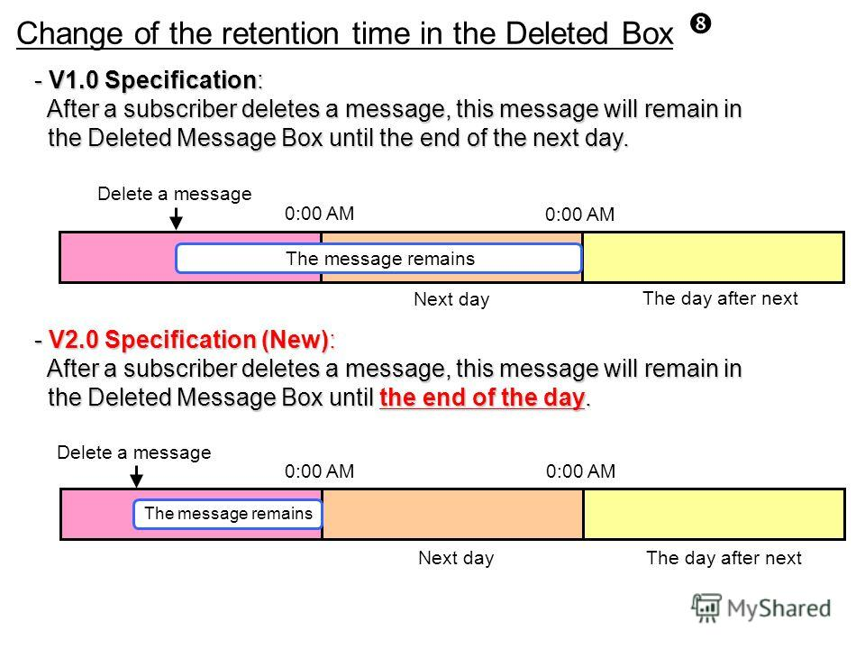 Change of the retention time in the Deleted Box - V1.0 Specification: After a subscriber deletes a message, this message will remain in After a subscriber deletes a message, this message will remain in the Deleted Message Box until the end of the nex