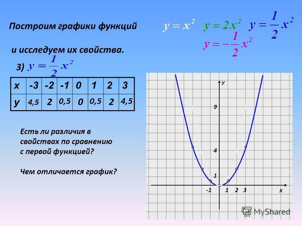 График функции у=kx 2 может быть получен из графика функции у=x 2 путем растяжения его вдоль оси Оу в k раз (k- натуральное число).