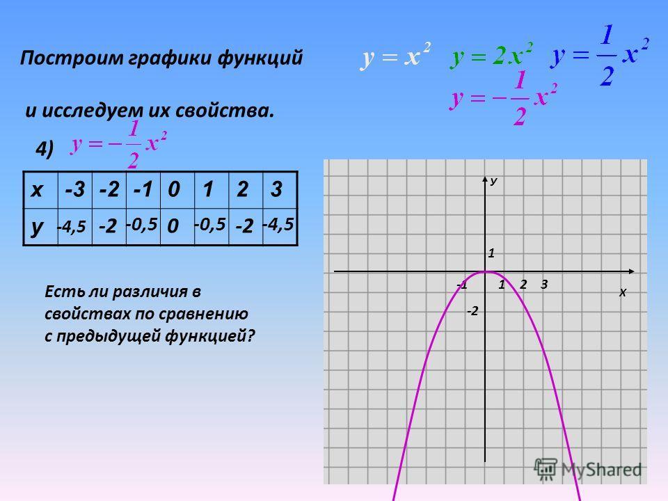 График функции у= x 2 может быть получен из графика функции у=x 2 путем сжатия его вдоль оси Оу в k раз (k- натуральное число).