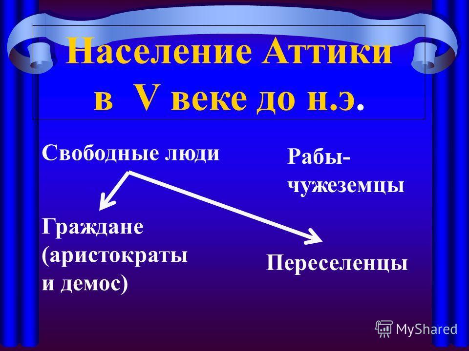 Население Аттики в V веке до н.э. Рабы- чужеземцы Свободные люди Граждане (аристократы и демос) Переселенцы