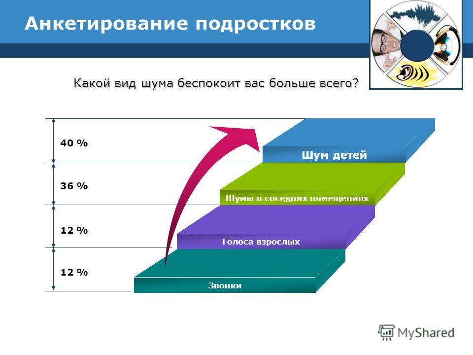 Анкетирование подростков 40 % 36 % 12 % Шум детей Шумы в соседних помещениях Голоса взрослых Звонки Какой вид шума беспокоит вас больше всего?