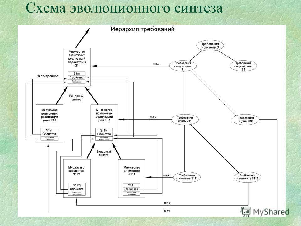 Схема эволюционного синтеза