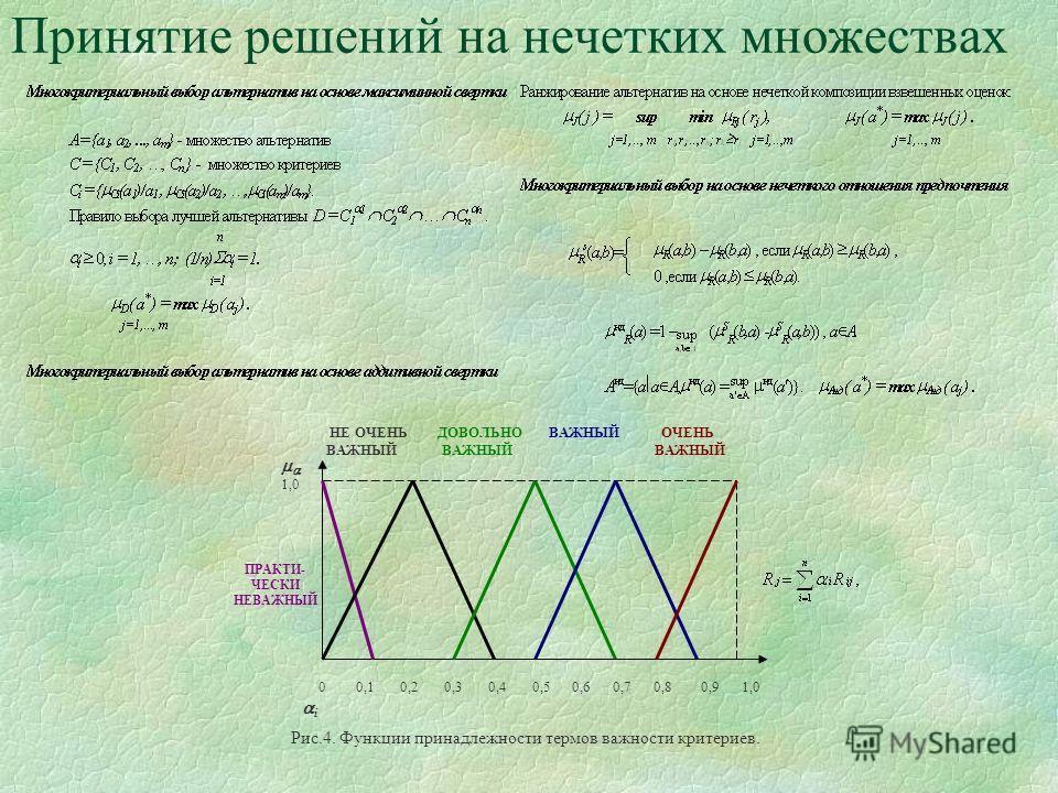 Принятие решений на нечетких множествах 0 0,1 0,2 0,3 0,4 0,5 0,6 0,7 0,8 0,9 1,0 i 1,0 НЕ ОЧЕНЬ ДОВОЛЬНО ВАЖНЫЙ ОЧЕНЬ ВАЖНЫЙ ВАЖНЫЙ ВАЖНЫЙ ПРАКТИ- ЧЕСКИ НЕВАЖНЫЙ Рис.4. Функции принадлежности термов важности критериев.
