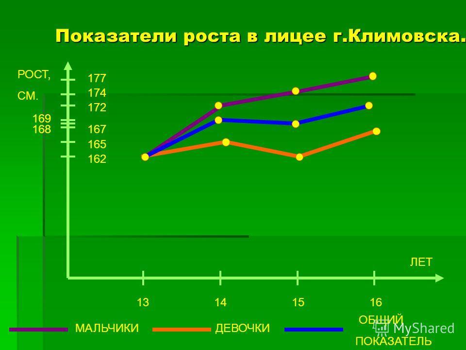 Показатели роста в лицее г.Климовска. РОСТ, СМ. 177 174 172 167 165 162 13 14 15 16 МАЛЬЧИКИДЕВОЧКИ ЛЕТ 169 168 ОБЩИЙ ПОКАЗАТЕЛЬ