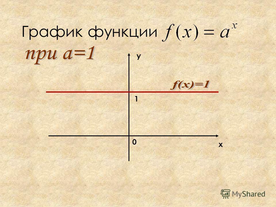 График функции х у 1 0