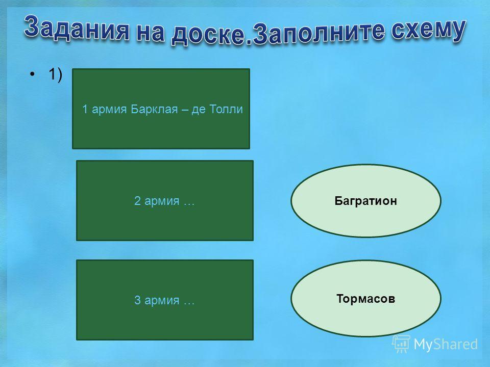 1) 1 армия Барклая – де Толли 2 армия … 3 армия … Багратион Тормасов